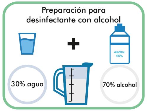 Preparación para desinfectarlo con alcohol